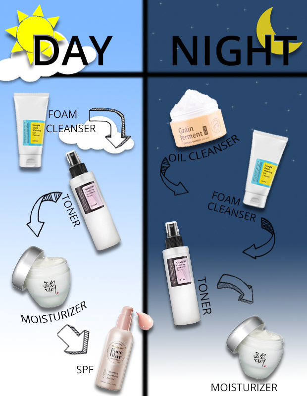 Step By Step Penggunaan Best Skincare Rutin Di Malam Hari Alora Hair Beauty Spa Beauty Is A Choice